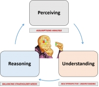 Knowledge Management and Decision Making